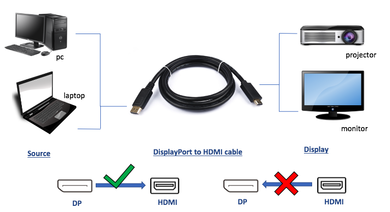 DP TO HDMI