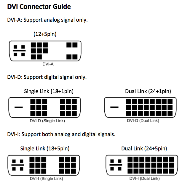 DVI Connectors Guide